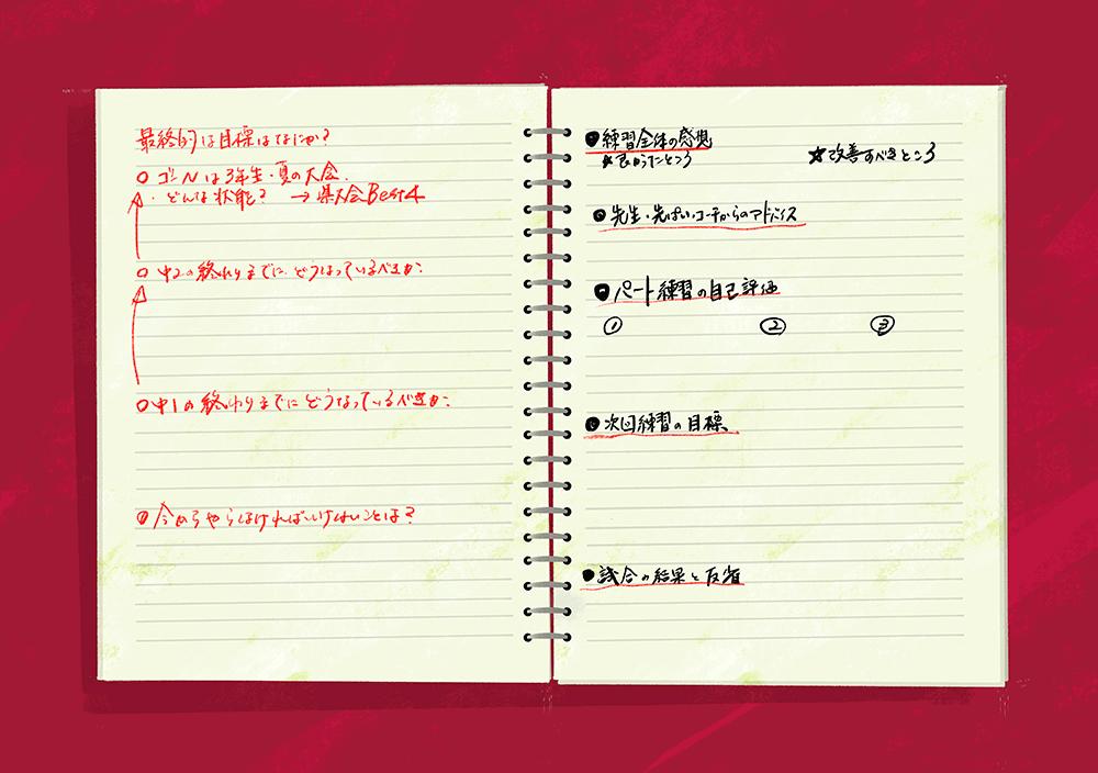 ノートの章立ての例