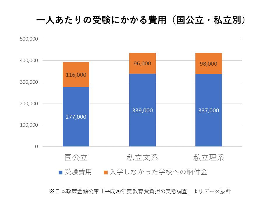 一人あたりの受験にかかる費用(国公立・私立別).png