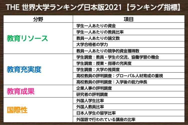 THE世界大学ランキング日本版 分野