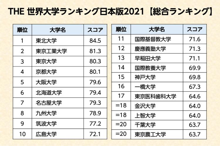 THE世界大学ランキング日本版 総合