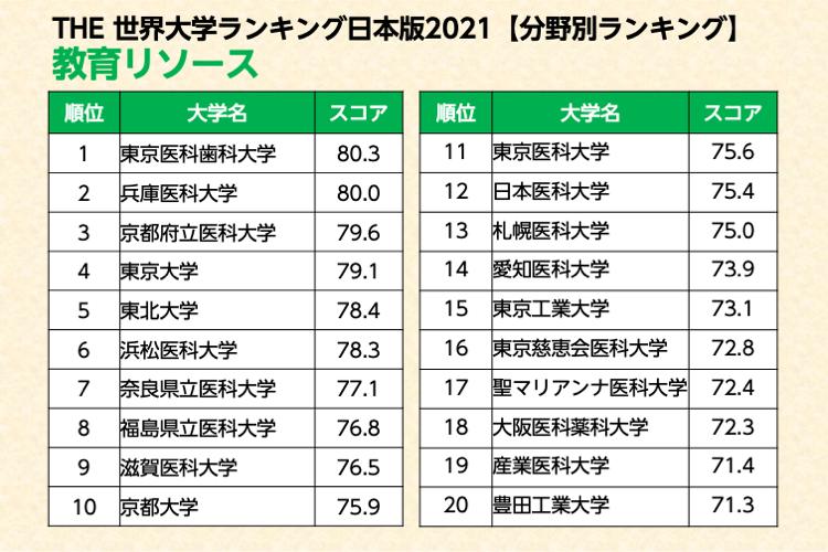THE世界大学ランキング日本版 教育リソース