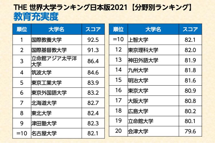 THE世界大学ランキング日本版 教育充実度