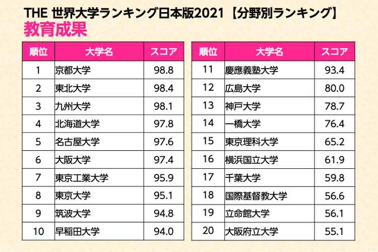 THE世界大学ランキング日本版 教育成果