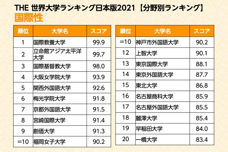 THE世界大学ランキング日本版 国際性