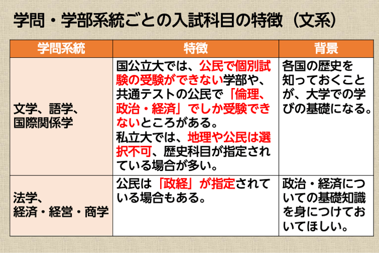 学部系統ごとの入試科目の特徴(文系)