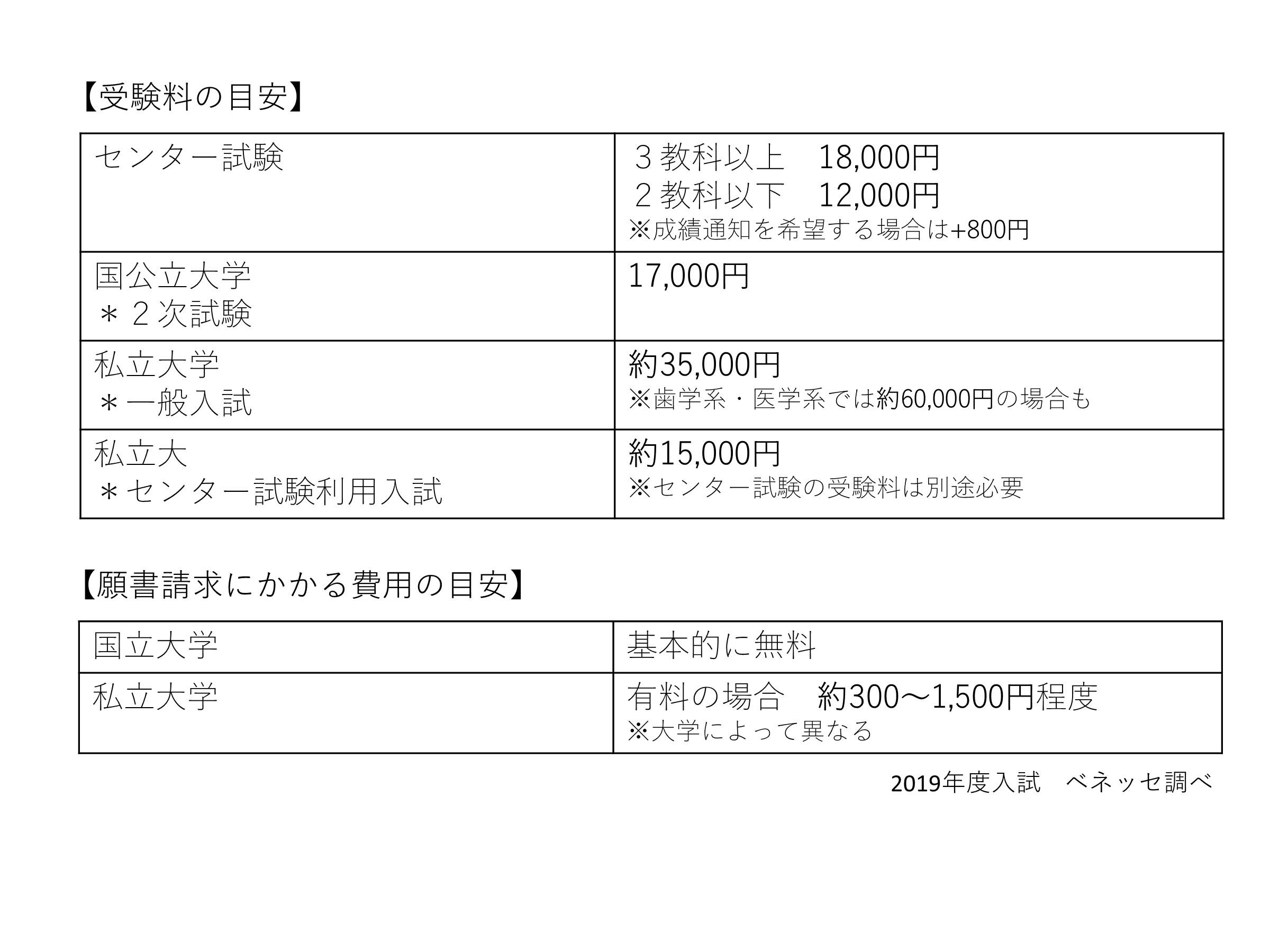 二 次 試験 国立 日程 大学