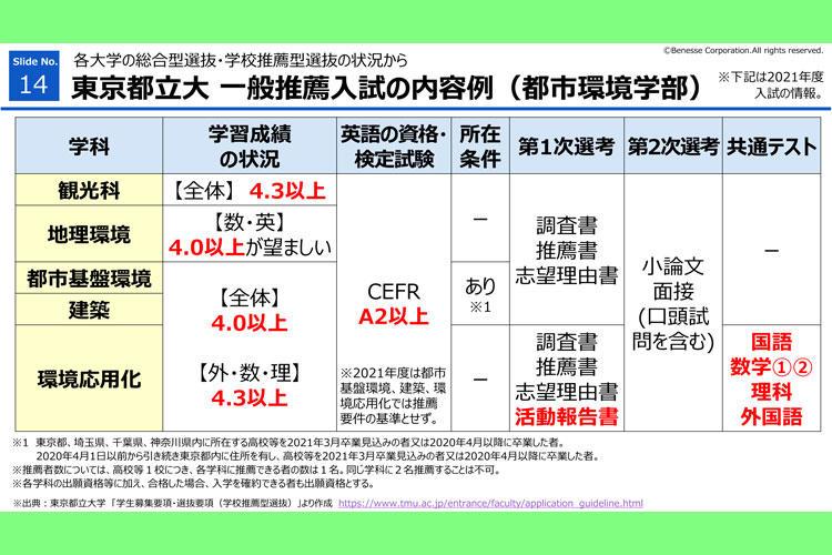 高2 『オンライン進路セミナー』 東京都立大・一般推薦入試の内容例(都市環境学部)