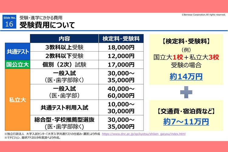 高3 『オンライン進路セミナー』 受験費用について