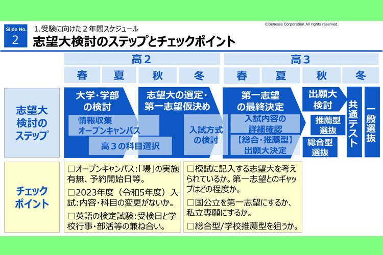 高2 『オンライン進路セミナー』 志望大検討のステップとチェックポイント