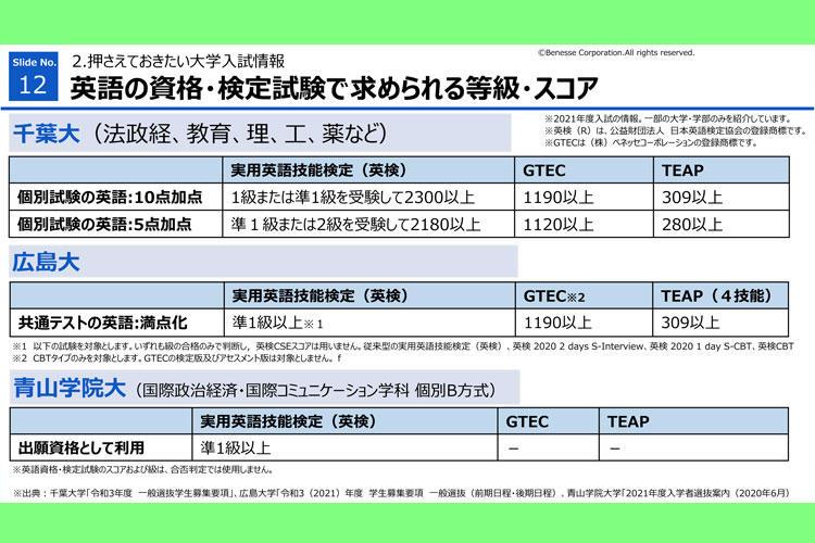 高2 『オンライン進路セミナー』 英語の資格・検定試験で求められる等級・スコア
