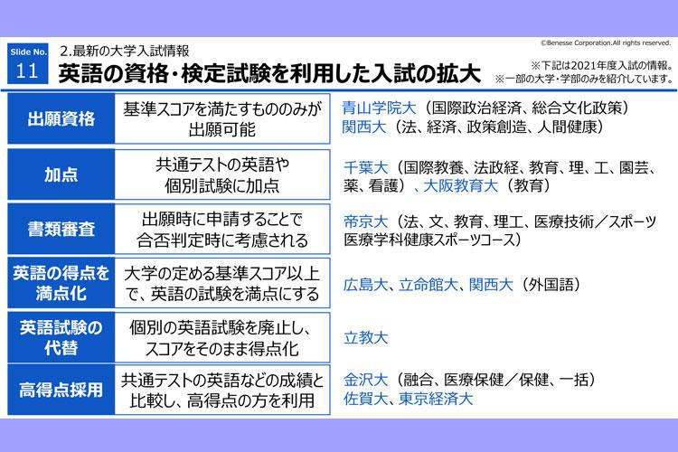 高1 『オンライン進路セミナー』 英語の資格・検定試験を利用した入試の拡大
