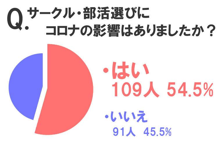 コロナ禍のサークル・部活選び